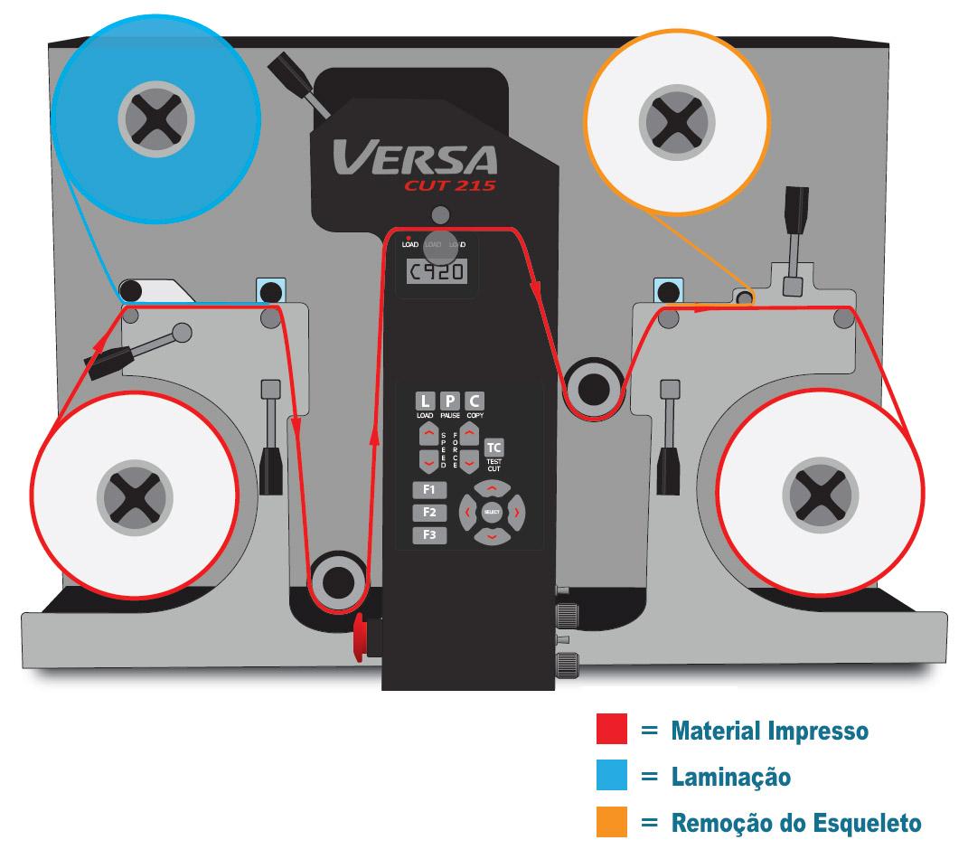 VersaCut 215 - Sistema de Acabamento Digital para Rótulos e Etiquetas Autoadesivas - Guia para o Material
